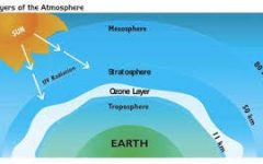 A diagram showing where the ozone layer is in the atmosphere.
